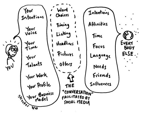 Betsy's social_media illustration